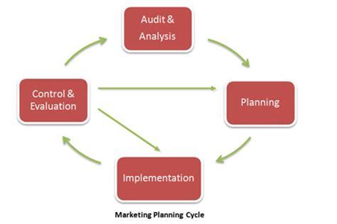 Brief description business plan